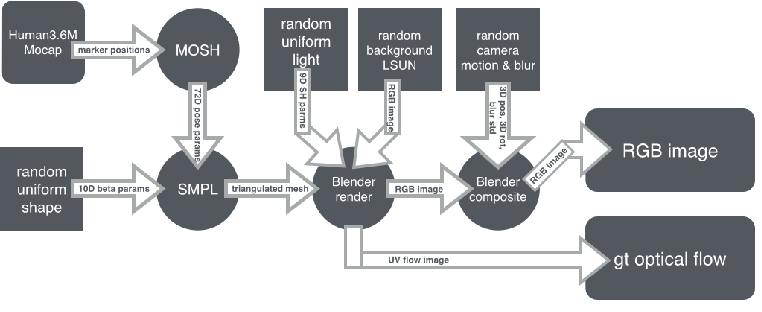 Figure 3 for Learning Human Optical Flow