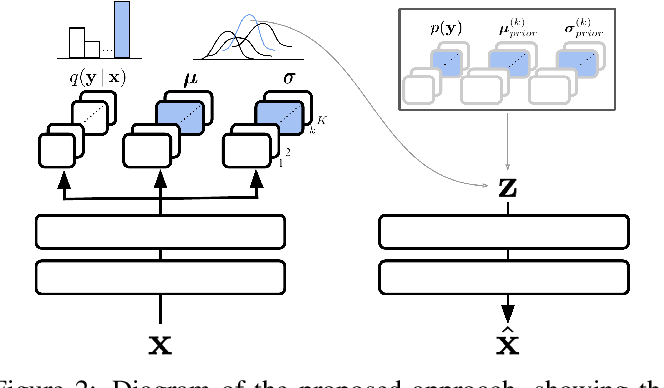 Figure 2 for Continual Unsupervised Representation Learning