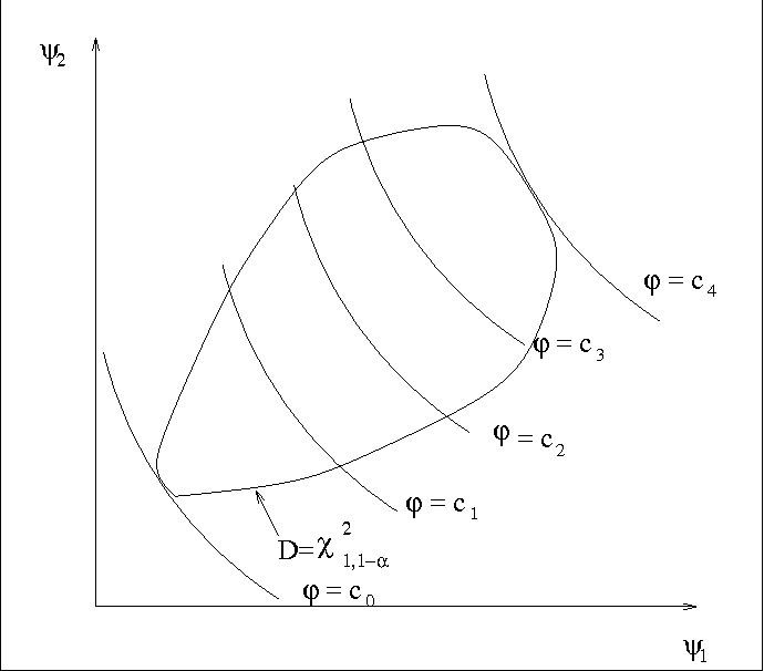 Likelihood contour method for the calculation of asymptotic upper