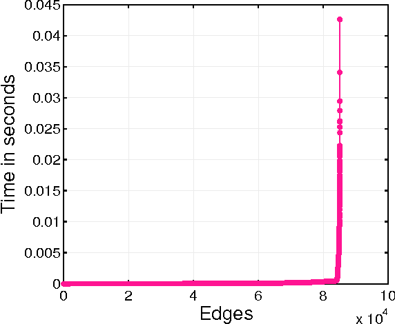 Figure 1 for Hybrid CPU-GPU Framework for Network Motifs