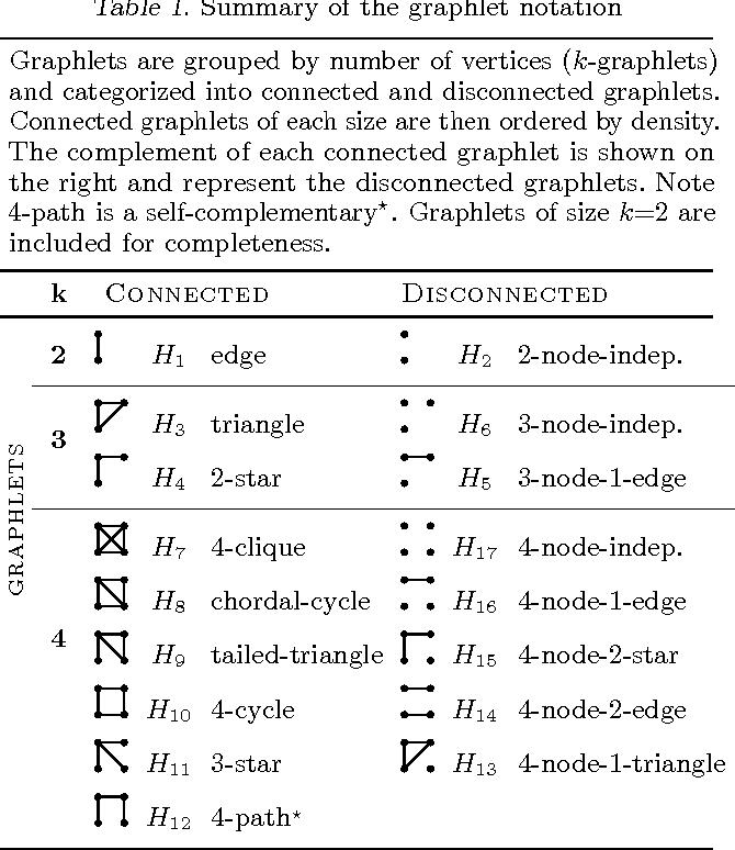 Figure 2 for Hybrid CPU-GPU Framework for Network Motifs