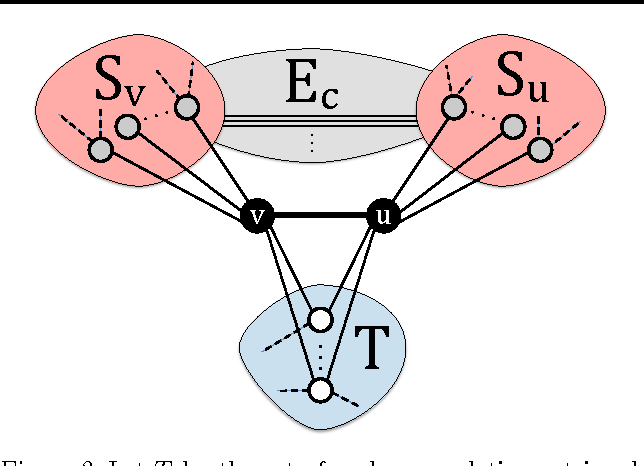 Figure 3 for Hybrid CPU-GPU Framework for Network Motifs