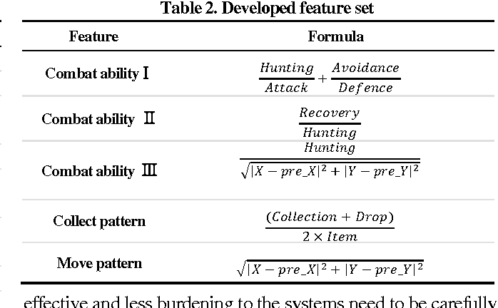 Figure 3 for A Behavior Analysis-Based Game Bot Detection Approach Considering Various Play Styles