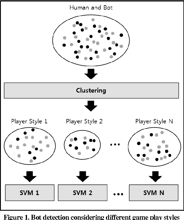 Figure 2 for A Behavior Analysis-Based Game Bot Detection Approach Considering Various Play Styles