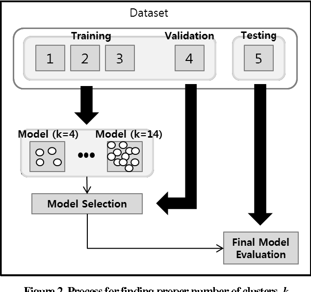 Figure 4 for A Behavior Analysis-Based Game Bot Detection Approach Considering Various Play Styles
