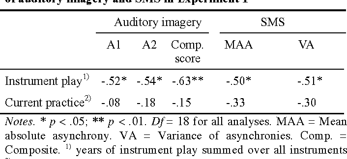 PDF] The relationship between auditory imagery and musical
