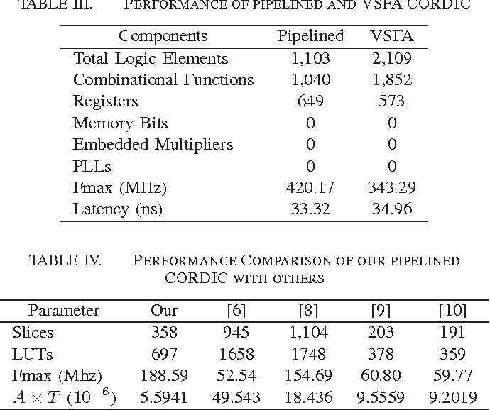 Table IV from FPGA implementation of CORDIC algorithms for