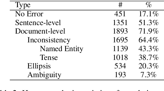 Figure 3 for BlonD: An Automatic Evaluation Metric for Document-level MachineTranslation