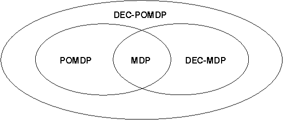 Figure 1 for The Complexity of Decentralized Control of Markov Decision Processes