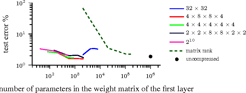 Figure 1 for Tensorizing Neural Networks