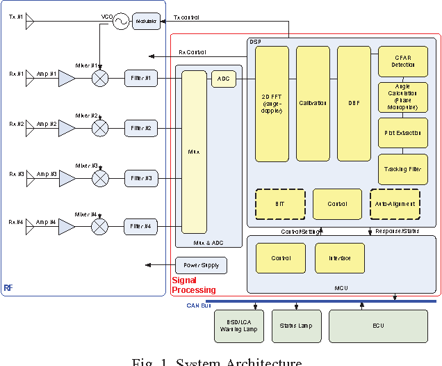 Figure 1 from System design and simulation of multi-function