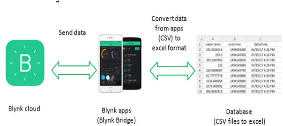 Figure 2 from The development of smart flood monitoring system using