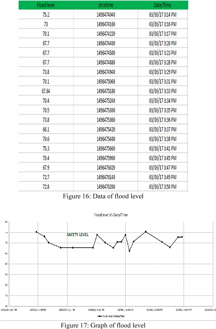 Figure 17 from The development of smart flood monitoring system