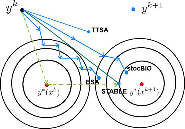 Figure 2 for A Single-Timescale Stochastic Bilevel Optimization Method