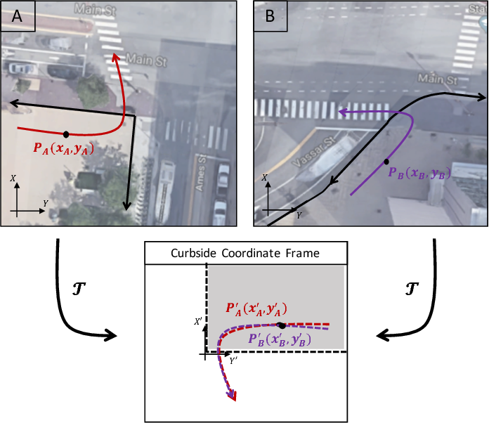Figure 1 for A Transferable Pedestrian Motion Prediction Model for Intersections with Different Geometries