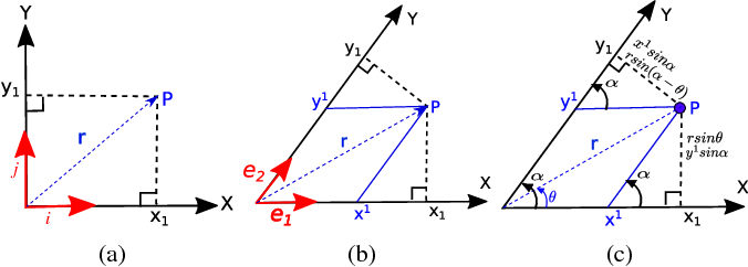 Figure 3 for A Transferable Pedestrian Motion Prediction Model for Intersections with Different Geometries