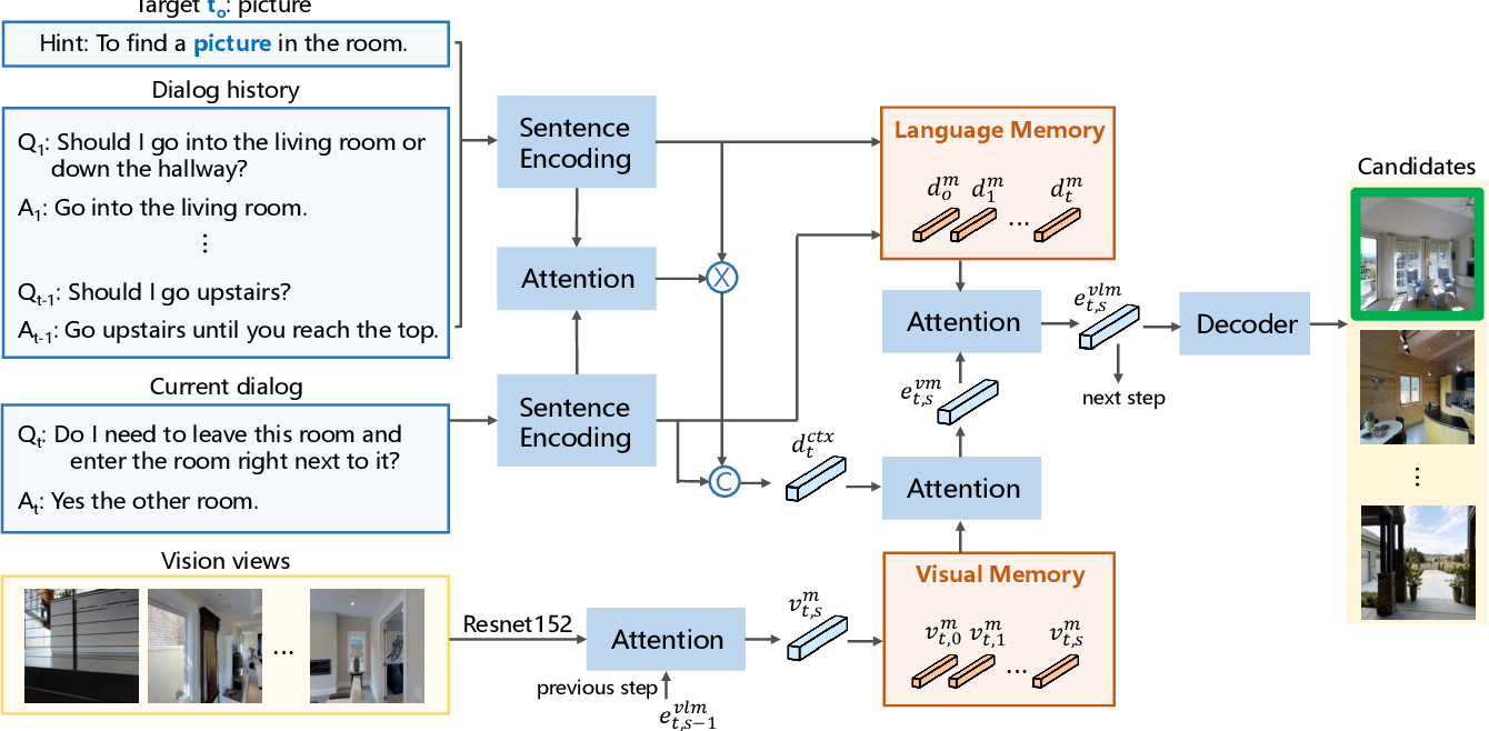 Figure 3 for Vision-Dialog Navigation by Exploring Cross-modal Memory