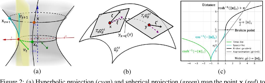 Figure 3 for Semi-Riemannian Graph Convolutional Networks