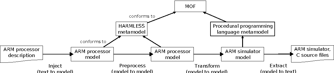 PDF] An Architecture Description Language for Embedded