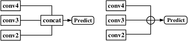 Figure 3 for MultiResolution Attention Extractor for Small Object Detection