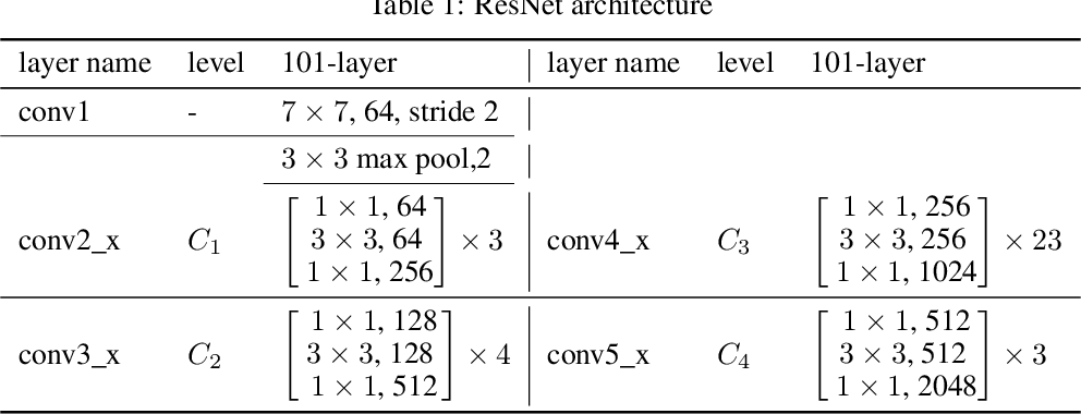 Figure 2 for MultiResolution Attention Extractor for Small Object Detection