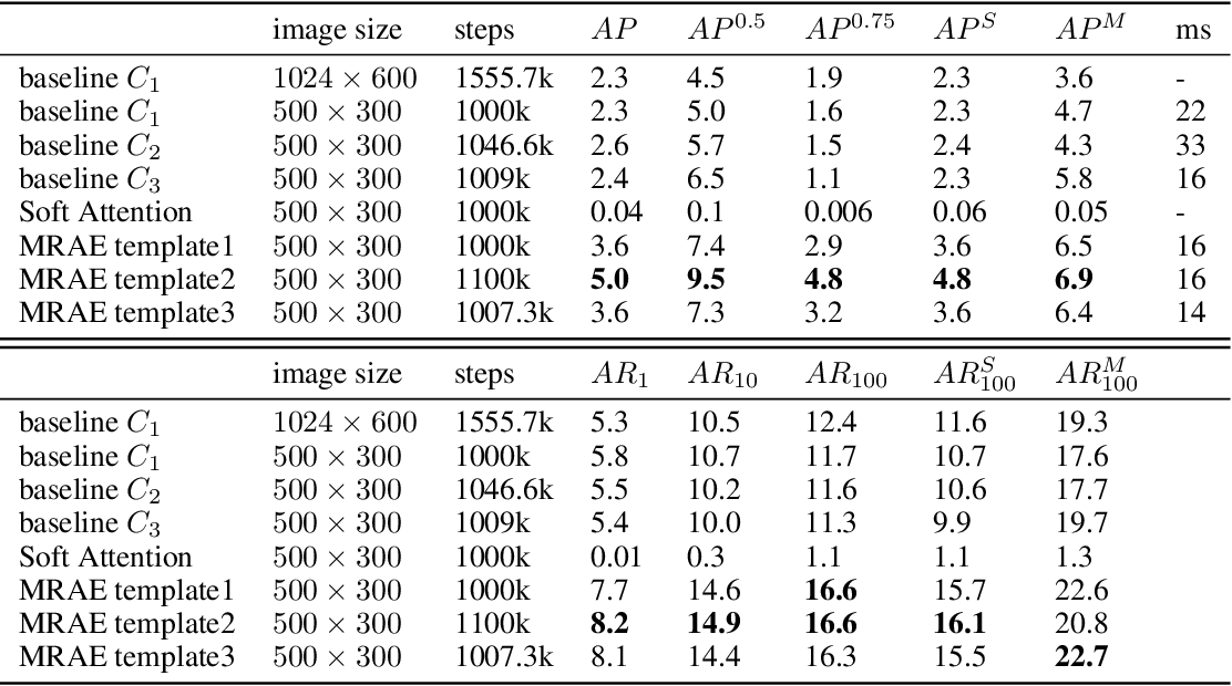 Figure 4 for MultiResolution Attention Extractor for Small Object Detection