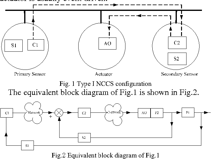 Table I from Fundamental issues in networked cascade control systems ...