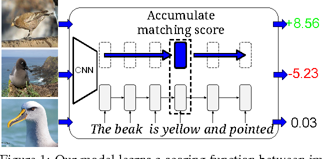Figure 1 for Learning Deep Representations of Fine-grained Visual Descriptions