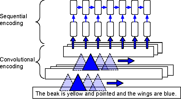 Figure 3 for Learning Deep Representations of Fine-grained Visual Descriptions