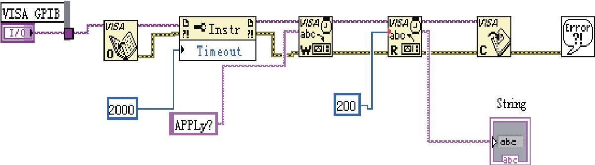 Figure 2 from Design of virtual oscilloscope based on GPIB interface