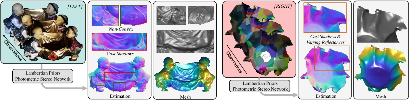 Figure 1 for Incorporating Lambertian Priors into Surface Normals Measurement