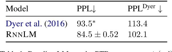 Figure 2 for Effective Estimation of Deep Generative Language Models