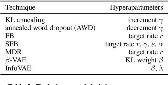 Figure 3 for Effective Estimation of Deep Generative Language Models