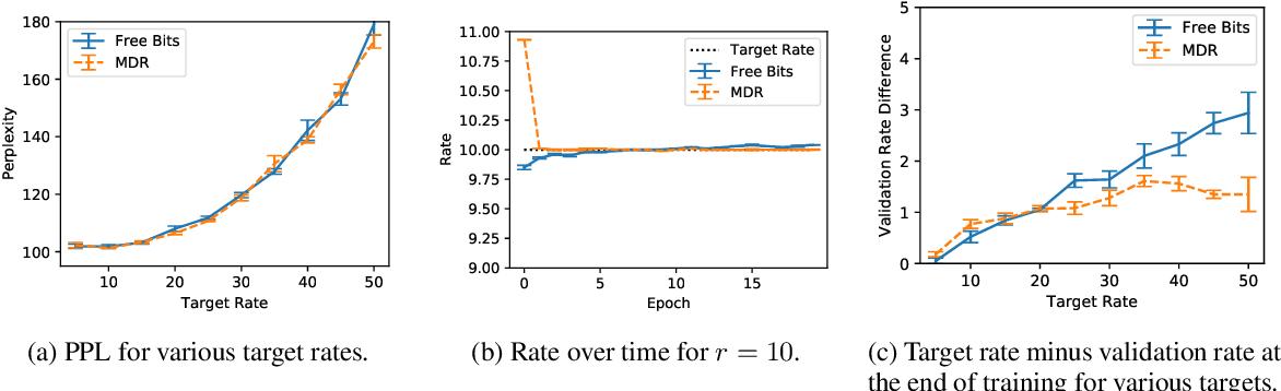 Figure 4 for Effective Estimation of Deep Generative Language Models