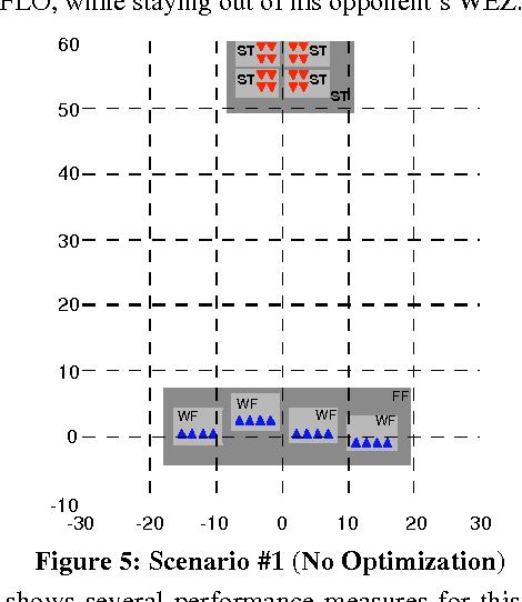 Table 3 from Air combat tactics optimization using