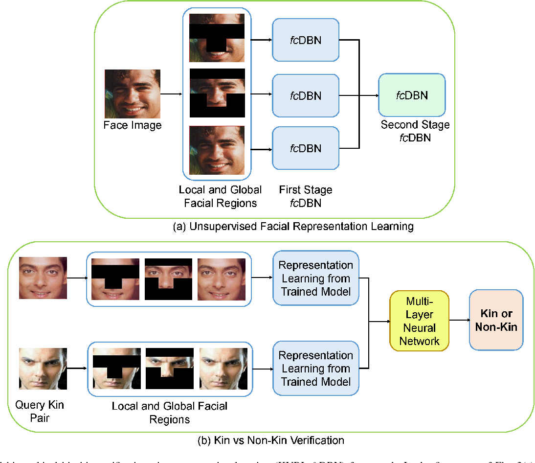 Figure 4 for Hierarchical Representation Learning for Kinship Verification