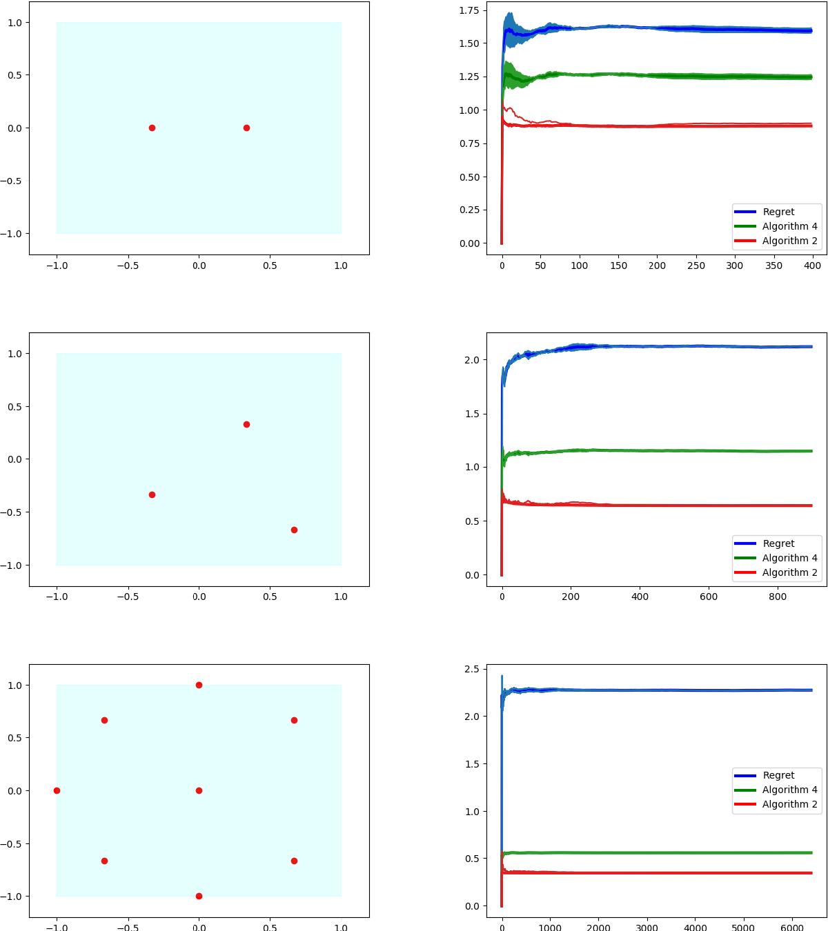 Figure 2 for Efficient Online Learning for Dynamic k-Clustering