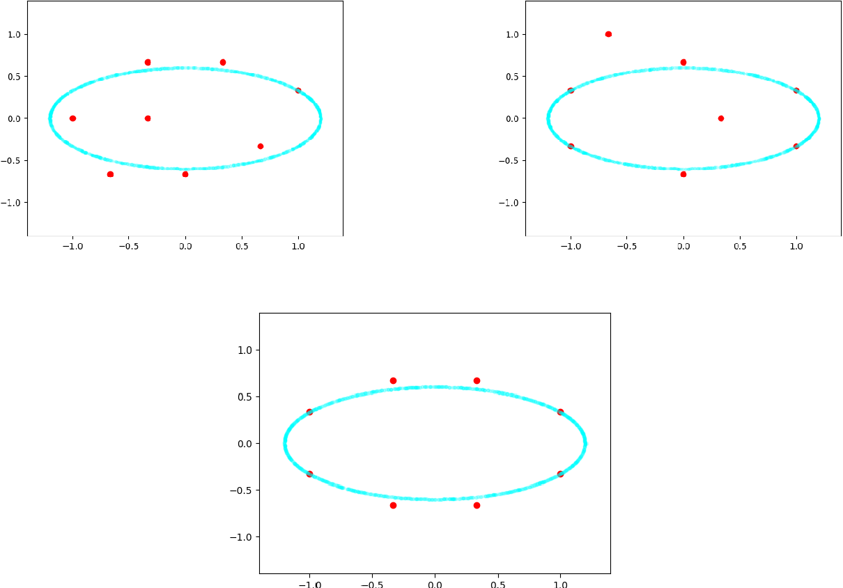 Figure 3 for Efficient Online Learning for Dynamic k-Clustering