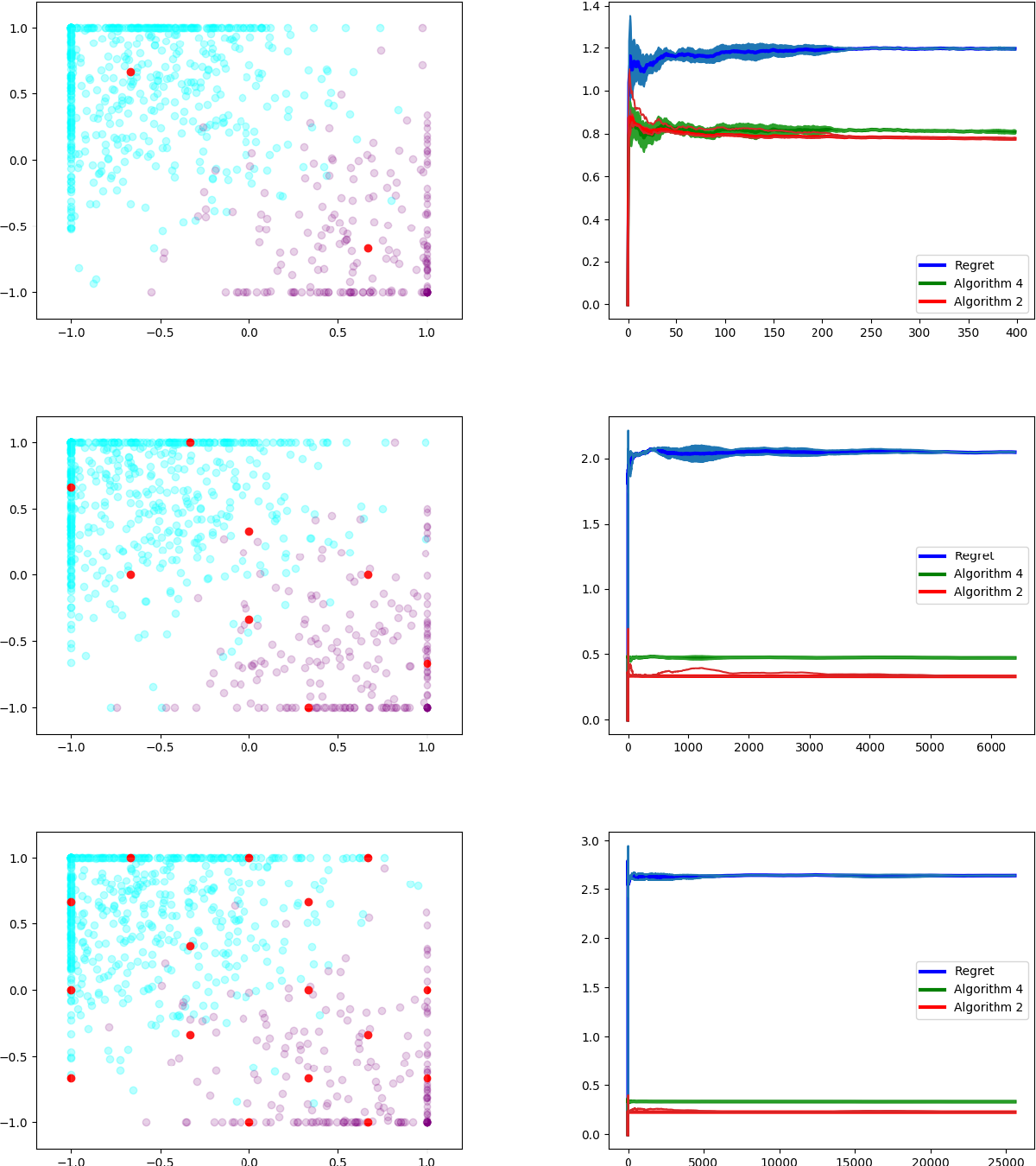 Figure 4 for Efficient Online Learning for Dynamic k-Clustering