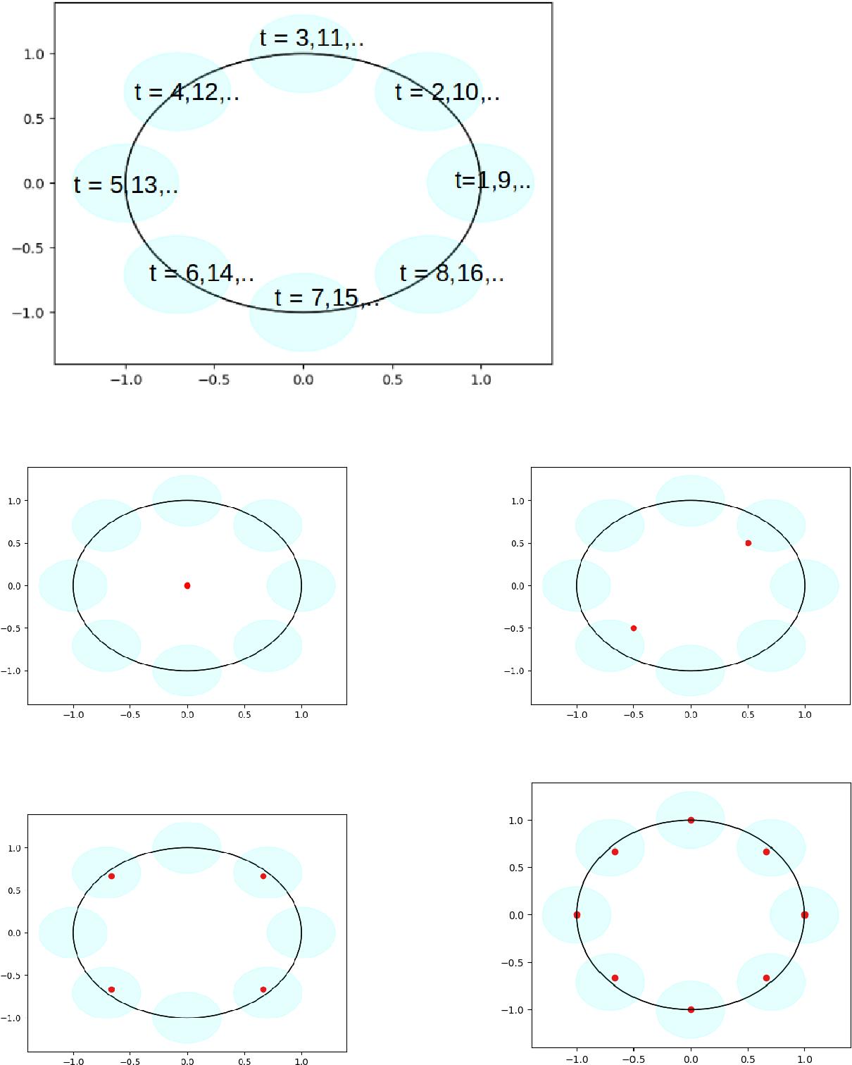Figure 1 for Efficient Online Learning for Dynamic k-Clustering