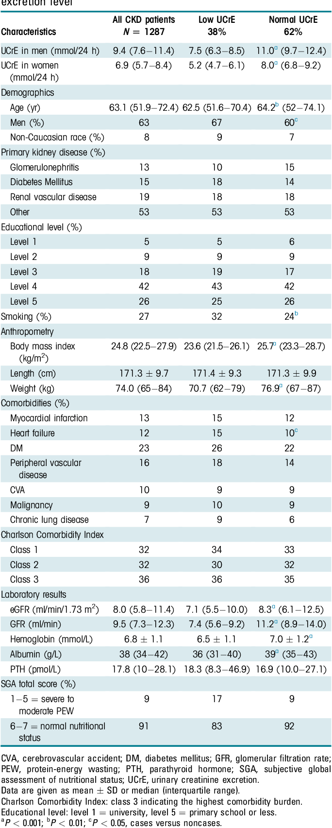 Low Urinary Creatinine Excretion Is Associated With Self