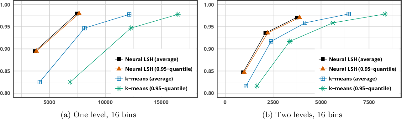 Figure 3 for Learning Sublinear-Time Indexing for Nearest Neighbor Search