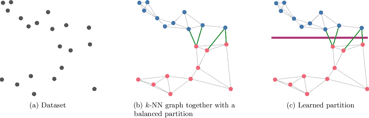 Figure 1 for Learning Sublinear-Time Indexing for Nearest Neighbor Search