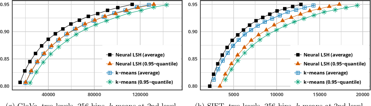 Figure 2 for Learning Sublinear-Time Indexing for Nearest Neighbor Search