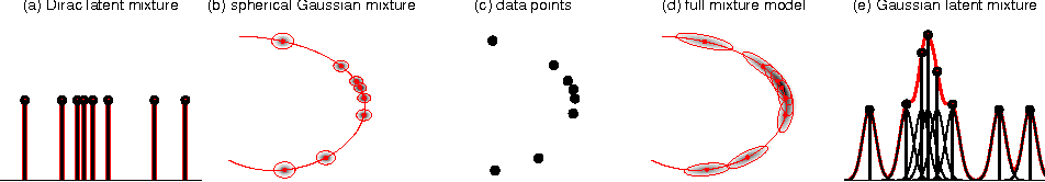 Figure 1 for Gaussian Mixture Modeling with Gaussian Process Latent Variable Models