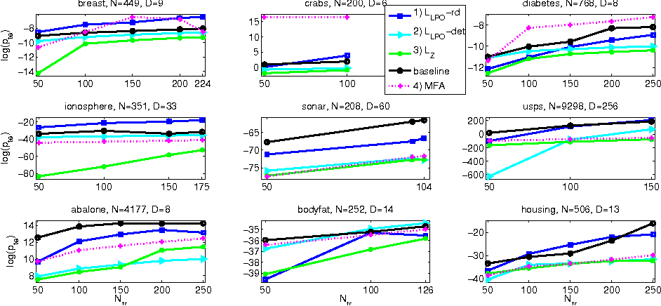 Figure 3 for Gaussian Mixture Modeling with Gaussian Process Latent Variable Models