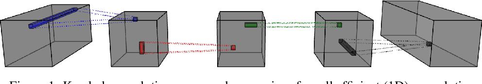 Figure 1 for Efficient N-Dimensional Convolutions via Higher-Order Factorization