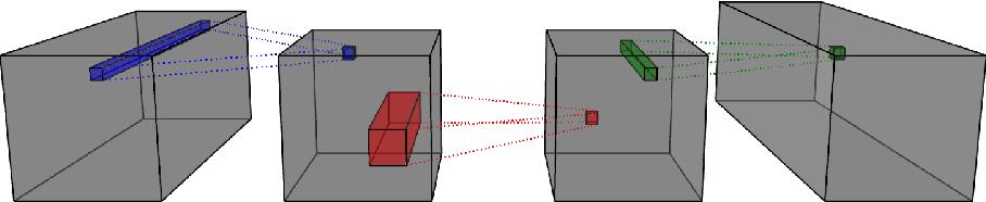 Figure 3 for Efficient N-Dimensional Convolutions via Higher-Order Factorization