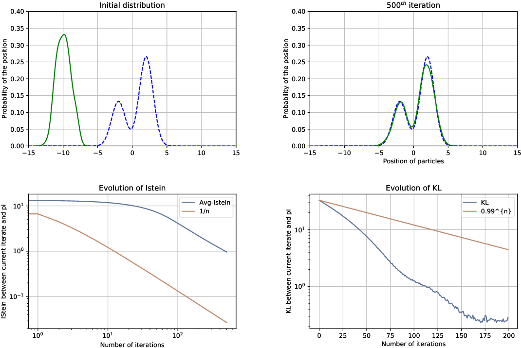 Figure 1 for A Non-Asymptotic Analysis for Stein Variational Gradient Descent