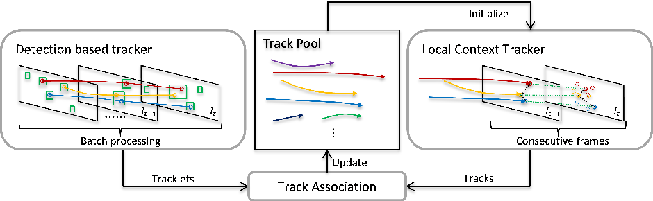 Figure 3 for Exploring Local Context for Multi-target Tracking in Wide Area Aerial Surveillance